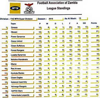 MTN FAZ SUPER LEAGUE STANDINGS AS AT WEEK 13