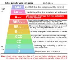 Standard & Poor's ratings Chart